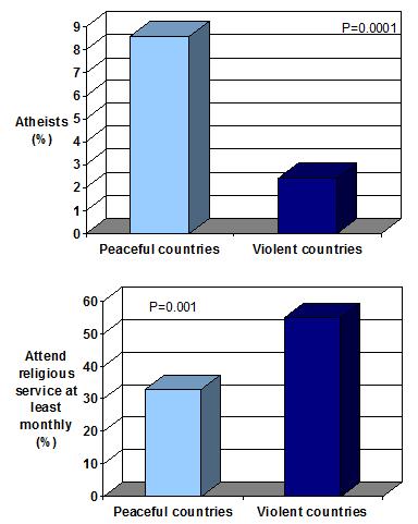 Atheistische länder sind friedlicher