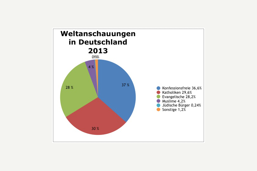 Verteilung der Weltanschauungen in Deutschland 2013 – Daten nach Forschungsgruppe Weltanschauungen (fowid).