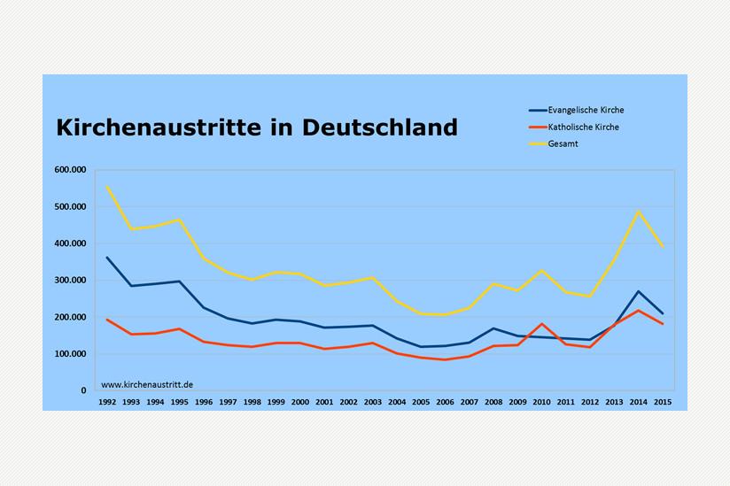 Statistik Kirchenaustritte